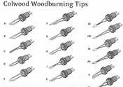 COLWOOD WOODBURNING TIPS